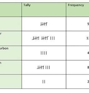 What is a Tally Chart in Data Visualization,tally chart worksheets,tally chart and frequency table,how to make a tally chart,tally chart template,tally chart maker,tally chart excel,tally chart is a data collection tool,interactive tally chart,