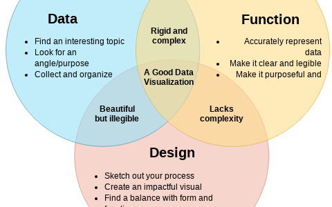 What is a Venn Diagram in Data Visualization,venn diagram generator,venn diagram r,euler diagram,venn diagram excel,venn diagram template,venn diagram with data,r venn diagram ggplot2,venn diagram visualization,